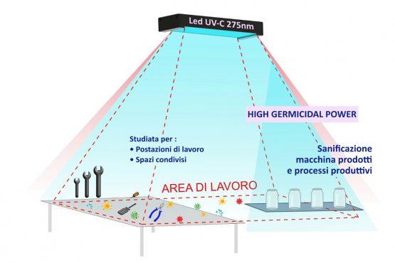 La lampada germicida UV-C per ambienti industriali: la rivoluzione di Genesi