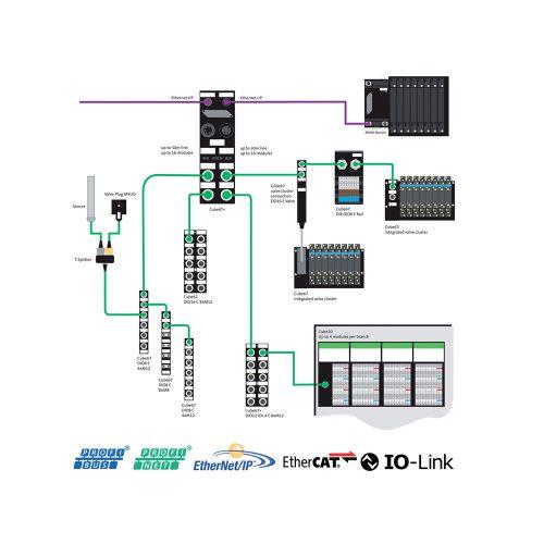 Sistemi in bus di campo